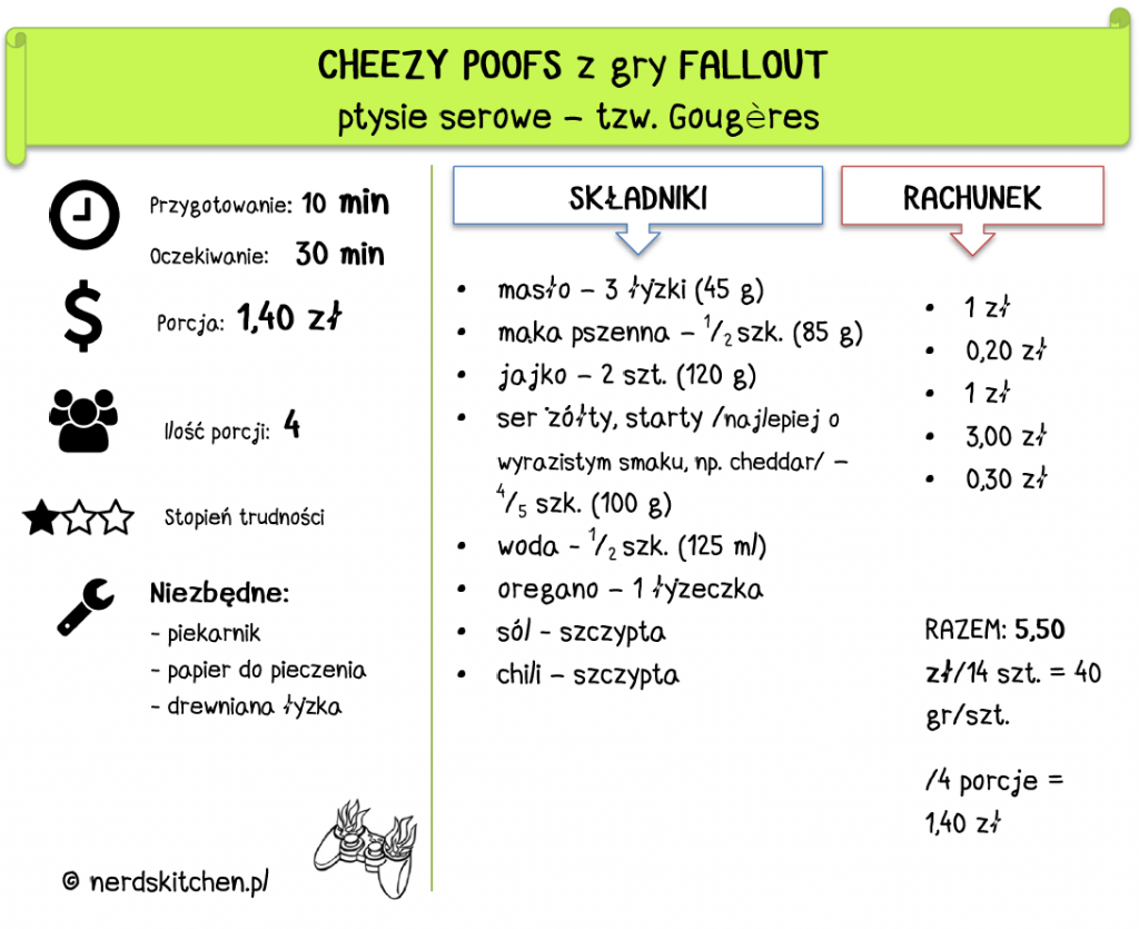 cheezy poofs fallout ptysie serowe gougeres