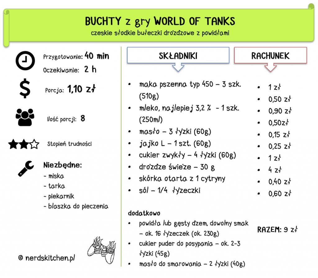 buchty - world of tanks - czeskie bułki z dżemem